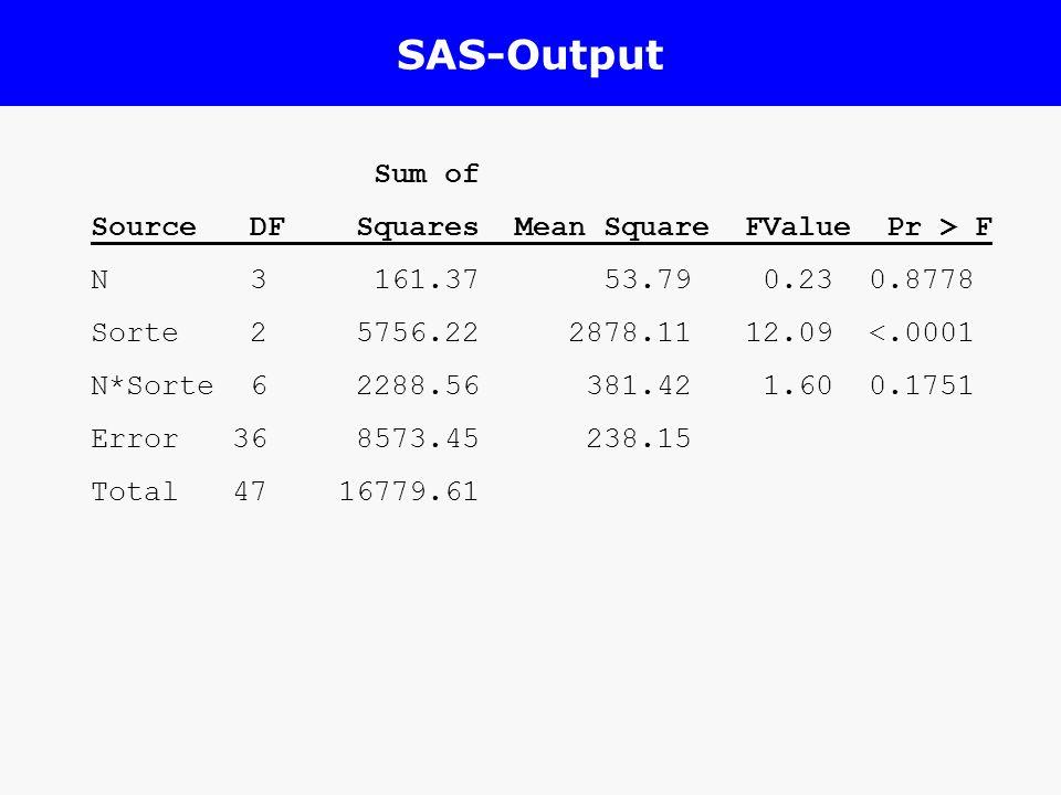 SAS-Output Sum of Source DF Squares Mean Square FValue Pr > F N 3 161.37 53.79 0.23 0.8778 Sorte 2 5756.22 2878.11 12.09 <.0001 N*Sorte 6 2288.56 381.