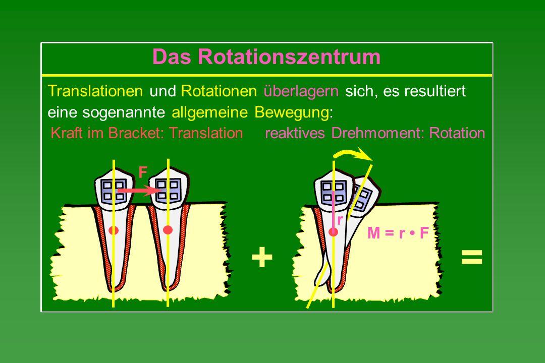 Translationen und Rotationen überlagern sich, es resultiert eine sogenannte allgemeine Bewegung: Kraft im Bracket: Translation reaktives Drehmoment: R