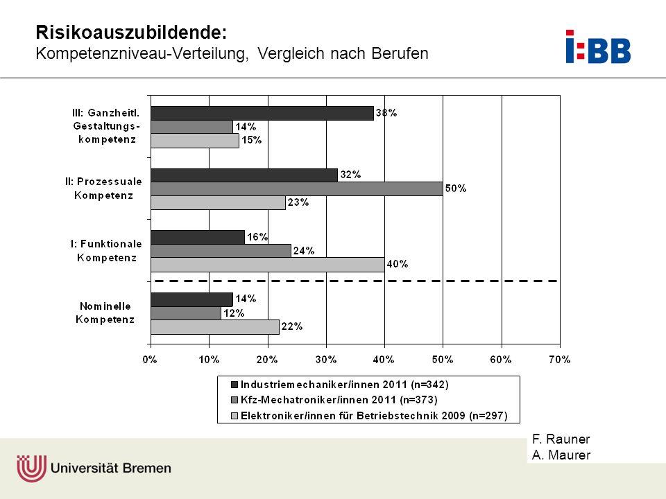 F. Rauner A. Maurer Risikoauszubildende: Kompetenzniveau-Verteilung, Vergleich nach Berufen