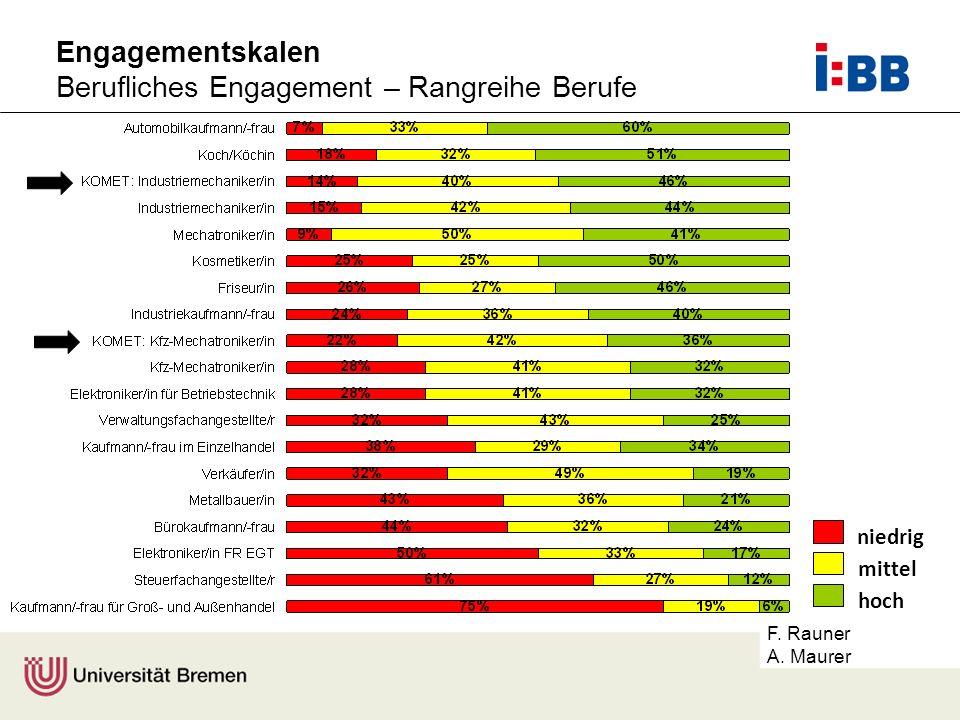 F. Rauner A. Maurer Engagementskalen Berufliches Engagement – Rangreihe Berufe niedrig mittel hoch
