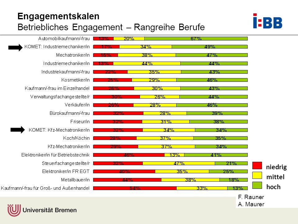 F. Rauner A. Maurer Engagementskalen Betriebliches Engagement – Rangreihe Berufe niedrig mittel hoch