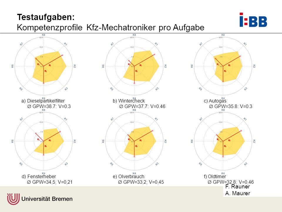 F. Rauner A. Maurer a) Dieselpartikelfilter GPW=38,7; V=0,3 b) Wintercheck GPW=37,7; V=0,46 c) Autogas GPW=35,8; V=0,3 d) Fensterheber GPW=34,5; V=0,2