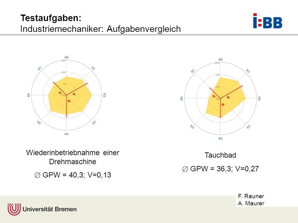 F. Rauner A. Maurer Wiederinbetriebnahme einer Drehmaschine GPW = 40,3; V=0,13 Tauchbad GPW = 36,3; V=0,27 Testaufgaben: Industriemechaniker: Aufgaben