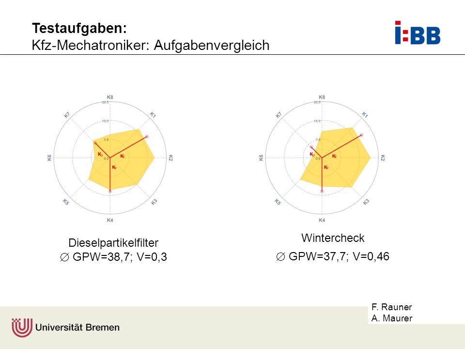 F. Rauner A. Maurer Dieselpartikelfilter GPW=38,7; V=0,3 Wintercheck GPW=37,7; V=0,46 Testaufgaben: Kfz-Mechatroniker: Aufgabenvergleich