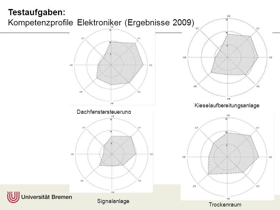 F. Rauner A. Maurer Signalanlage Trockenraum Kieselaufbereitungsanlage Dachfenstersteuerung Testaufgaben: Kompetenzprofile Elektroniker (Ergebnisse 20