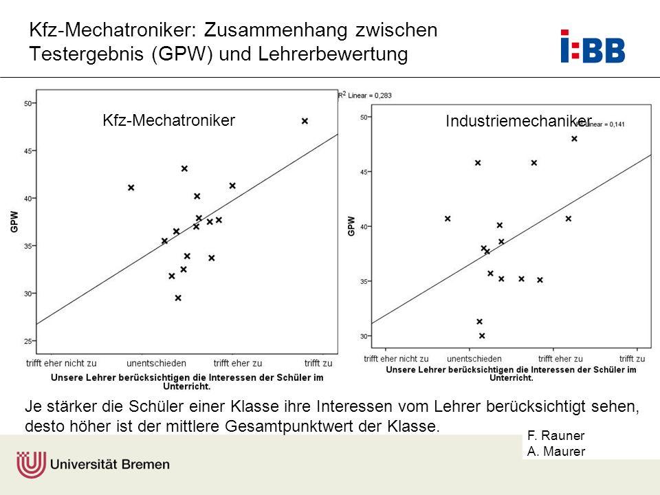 F. Rauner A. Maurer Kfz-Mechatroniker: Zusammenhang zwischen Testergebnis (GPW) und Lehrerbewertung Je stärker die Schüler einer Klasse ihre Interesse