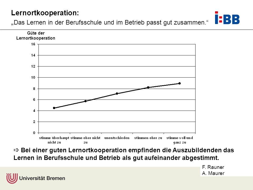 F. Rauner A. Maurer Lernortkooperation: Das Lernen in der Berufsschule und im Betrieb passt gut zusammen. Güte der Lernortkooperation Bei einer guten