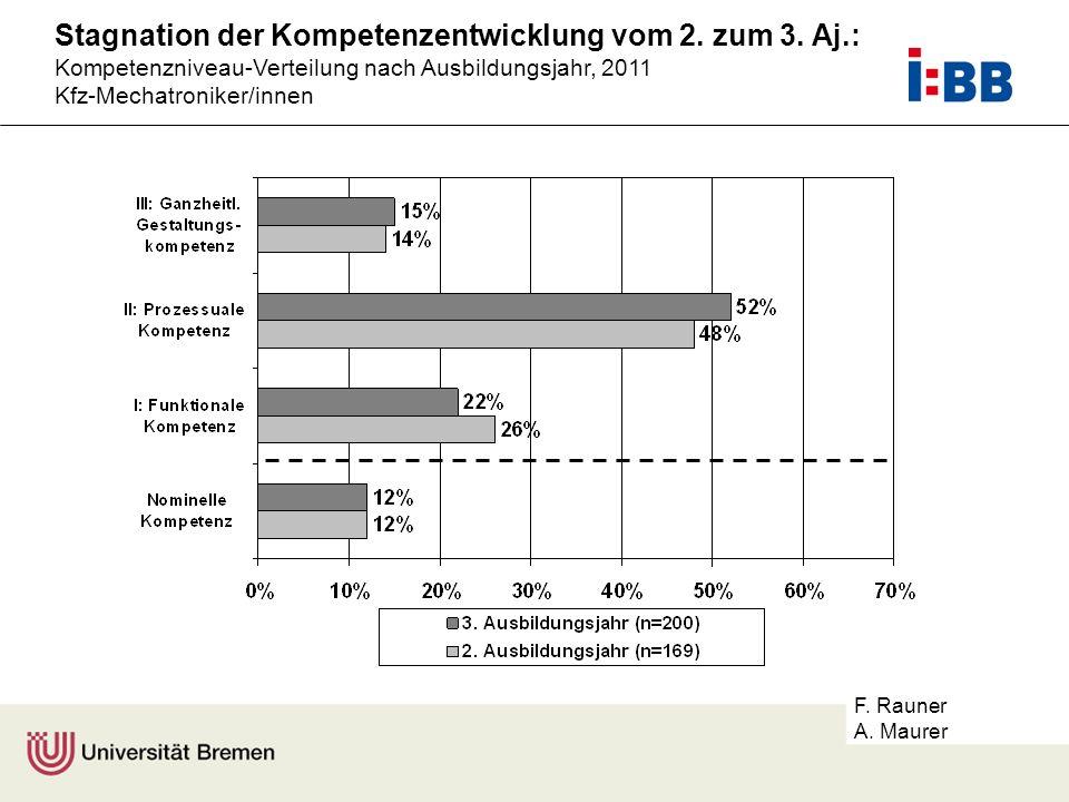 F. Rauner A. Maurer Stagnation der Kompetenzentwicklung vom 2. zum 3. Aj.: Kompetenzniveau-Verteilung nach Ausbildungsjahr, 2011 Kfz-Mechatroniker/inn