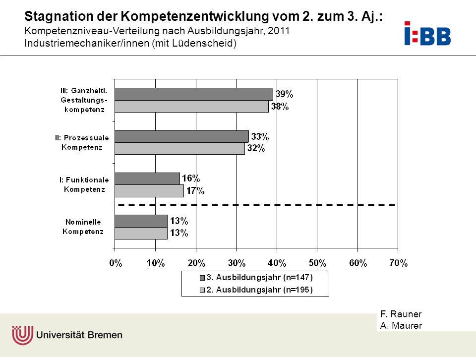 F. Rauner A. Maurer Stagnation der Kompetenzentwicklung vom 2. zum 3. Aj.: Kompetenzniveau-Verteilung nach Ausbildungsjahr, 2011 Industriemechaniker/i