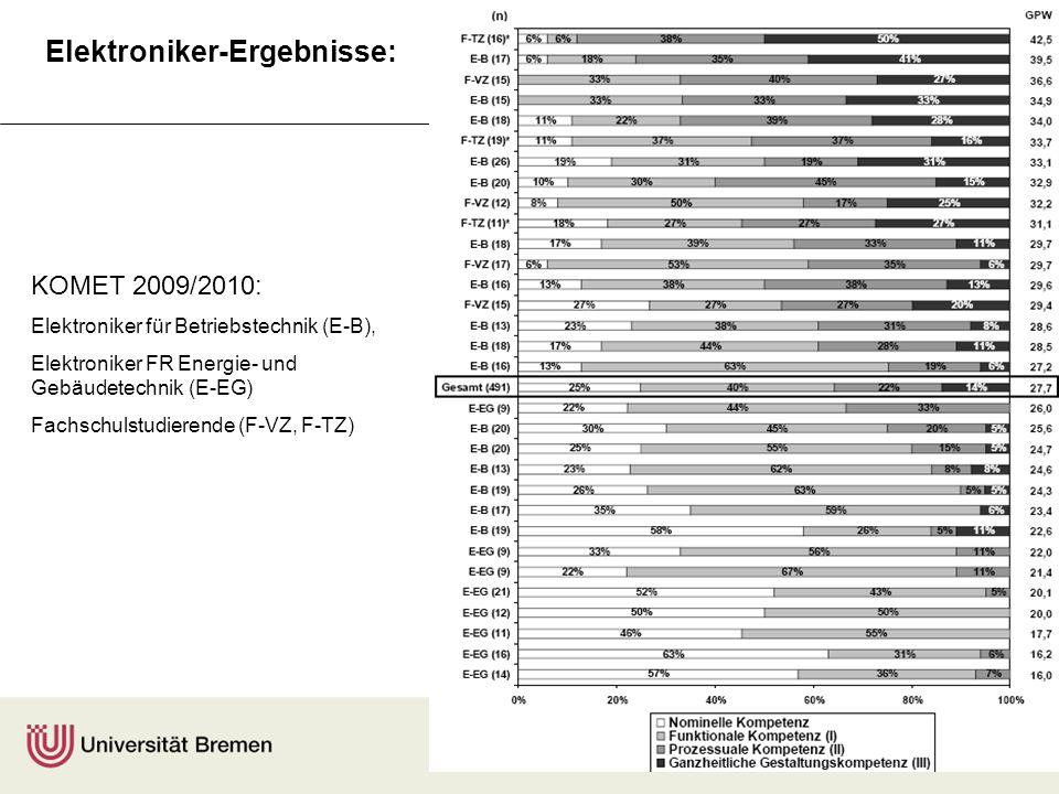 F. Rauner A. Maurer KOMET 2009/2010: Elektroniker für Betriebstechnik (E-B), Elektroniker FR Energie- und Gebäudetechnik (E-EG) Fachschulstudierende (