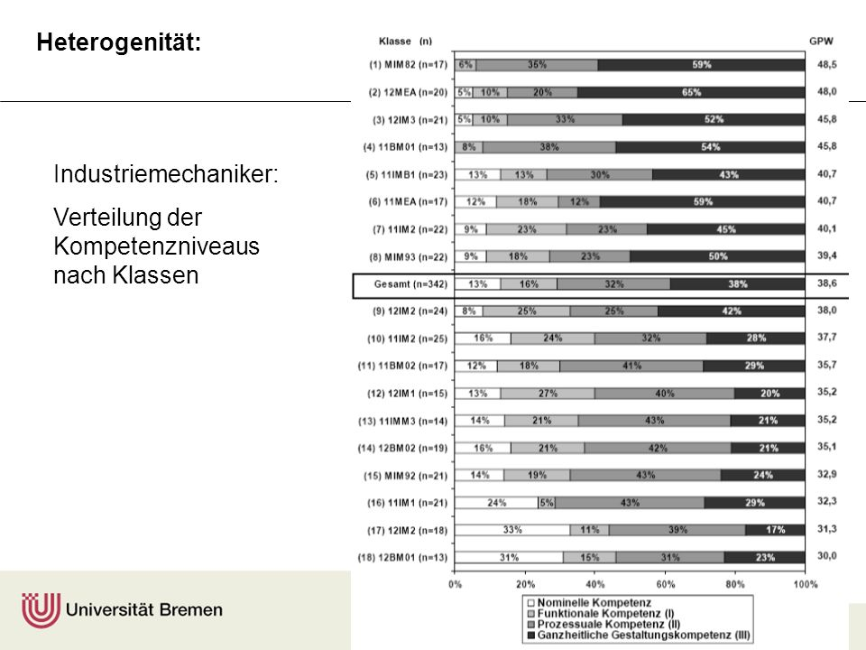 F. Rauner A. Maurer Industriemechaniker: Verteilung der Kompetenzniveaus nach Klassen Heterogenität: