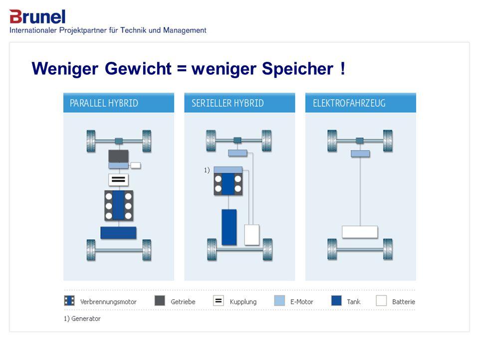www.brunel.de 26. November 2013 7 Das Unternehmen Weniger Gewicht = weniger Speicher !
