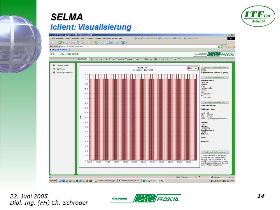 14 SELMA iclient: Visualisierung 22. Juni 2005 Dipl. Ing. (FH) Ch. Schröder