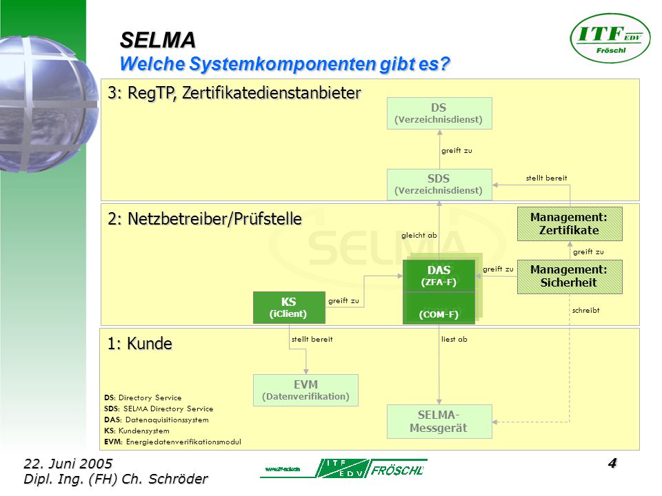 4 DAS (ZFA-F) (COM-F) DAS (ZFA-F) (COM-F) SELMA Welche Systemkomponenten gibt es.
