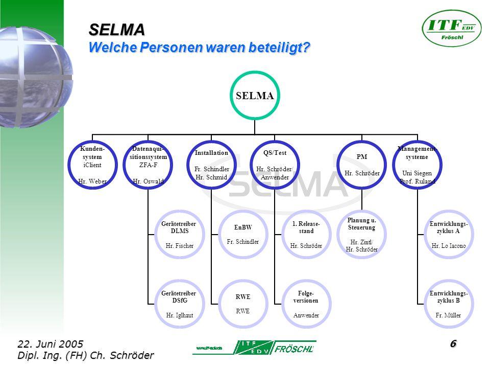 6 SELMA Welche Personen waren beteiligt. SELMA Kunden- system iClient Hr.