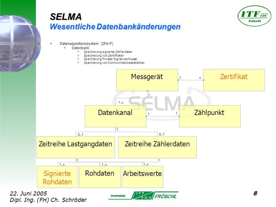 8 SELMA Wesentliche Datenbankänderungen Datenaquisitionssystem (ZFA-F) Datenbank Speicherung signierter Zählerdaten Speicherung von Zertifikaten Speicherung Privater Signaturschlüssel Speicherung von Kommunikationsstatistiken MessgerätDatenkanal 1 Zeitreihe LastgangdatenZeitreihe ZählerdatenZählpunktRohdatenArbeitswerte 1..n 0..1 1 11 n Zertifikat Signierte Rohdaten 1 1..n 1 1 22.
