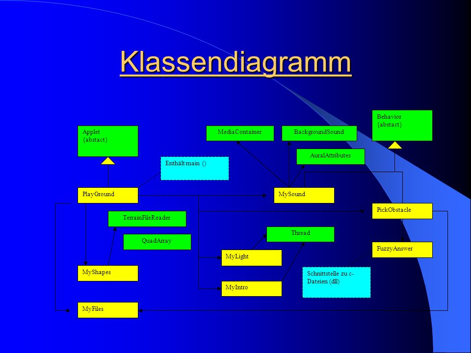 Klassendiagramm PlayGround Applet {abstact} MyShapes MyLight MySound MyIntro FuzzyAnswer MyFiles PickObstacle Behavior {abstact} Schnittstelle zu c- Dateien (dll) Enthält main () MediaContainerBackgroundSound AuralAttributes Thread TerrainFileReader QuadArray