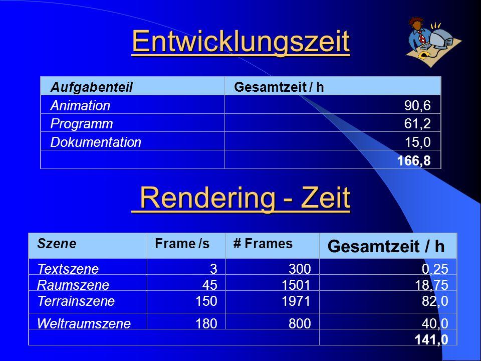 Entwicklungszeit AufgabenteilGesamtzeit / h Animation90,6 Programm61,2 Dokumentation15,0 166,8 Rendering - Zeit Rendering - Zeit SzeneFrame /s# Frames