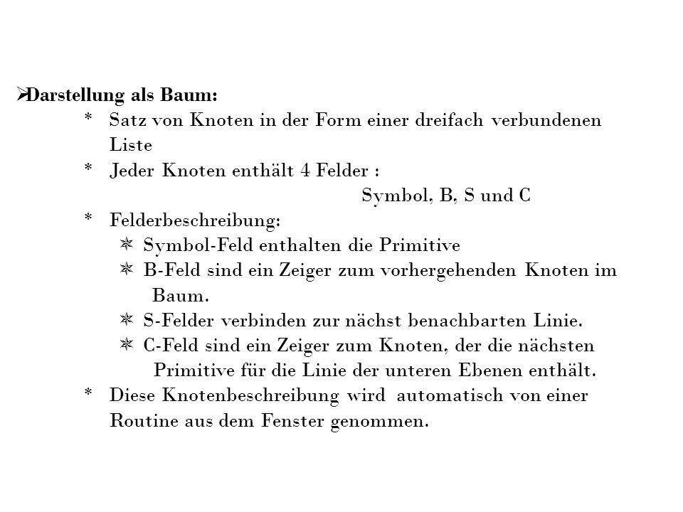 Darstellung als Baum: * Satz von Knoten in der Form einer dreifach verbundenen Liste * Jeder Knoten enthält 4 Felder : Symbol, B, S und C * Felderbesc