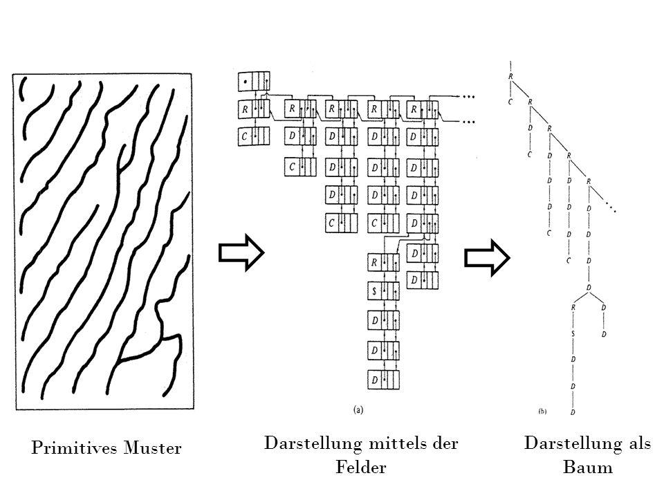 Primitives Muster Darstellung mittels der Felder Darstellung als Baum