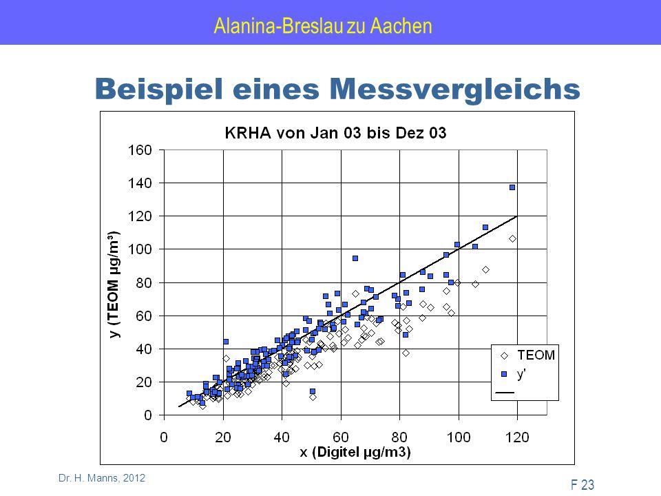 Alanina-Breslau zu Aachen F 23 Dr. H. Manns, 2012 Beispiel eines Messvergleichs