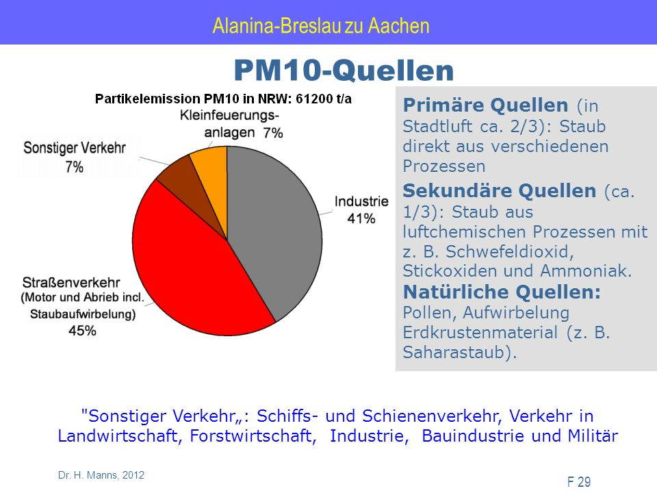 Alanina-Breslau zu Aachen F 29 Dr. H. Manns, 2012 PM10-Quellen Primäre Quellen (in Stadtluft ca.