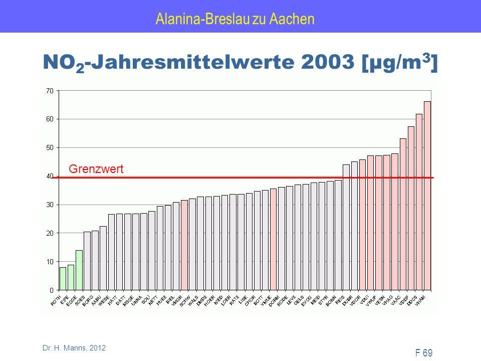Alanina-Breslau zu Aachen F 69 Dr. H. Manns, 2012 NO 2 -Jahresmittelwerte 2003 [µg/m 3 ] Grenzwert