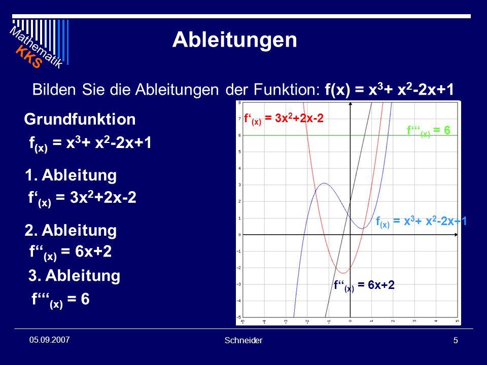 Mathematik KKS Schneider6 05.09.2007 Analyse: Extremwerte: Maximum bei (~-1,2|~3,1) Minimum bei (~0,5|~0,5) f (x) = 0 f (min) > 0 f (max) < 0 f (x) = 3x 2 +2x-2 f (x) = 6x+2 f (x) = 6 f (x) = x 3 + x 2 -2x+1