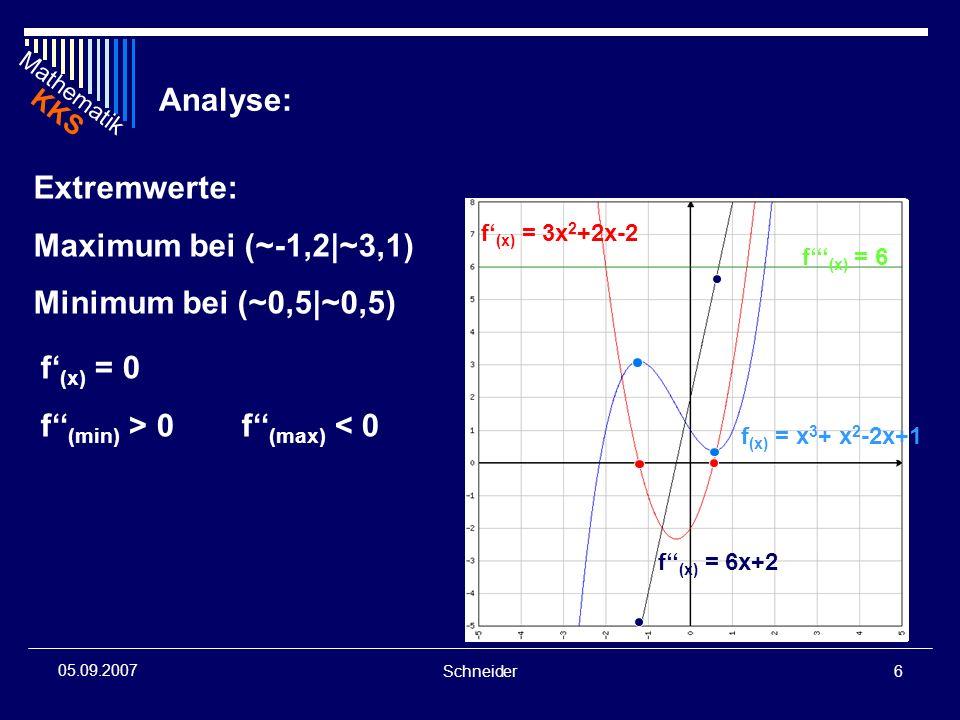 Mathematik KKS Schneider6 05.09.2007 Analyse: Extremwerte: Maximum bei (~-1,2|~3,1) Minimum bei (~0,5|~0,5) f (x) = 0 f (min) > 0 f (max) < 0 f (x) =