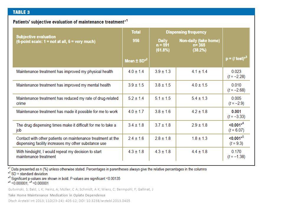 Gutwinski, S; Bald, L K; Heinz, A; Müller, C A; Schmidt, A K; Wiers, C; Bermpohl, F; Gallinat, J Take Home Maintenance Medication in Opiate Dependence