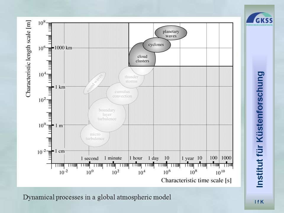 Institut für Küstenforschung I f K Dynamical processes in a global atmospheric model