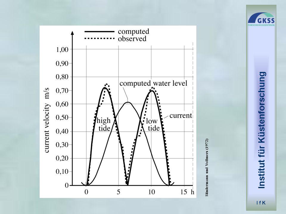 Institut für Küstenforschung I f K TIDAL CURRENTS & SEA LEVEL State variables vertically averaged components of current (u, v) sea level (relative to undisturbed level h) ( )