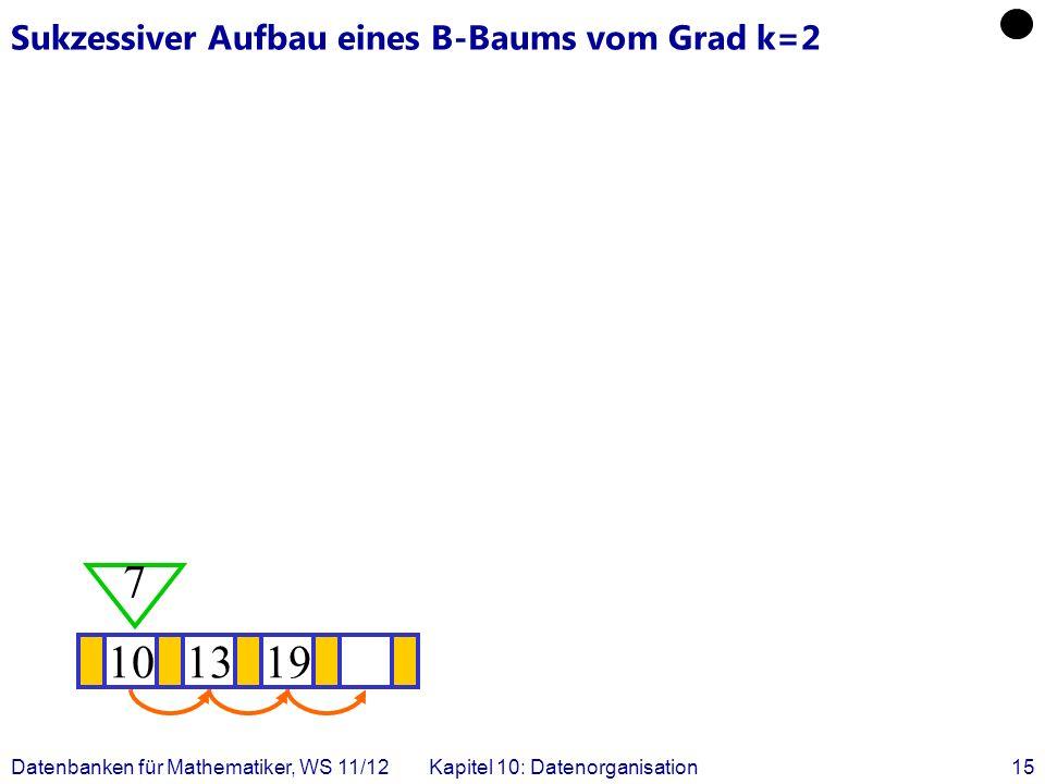 Datenbanken für Mathematiker, WS 11/12Kapitel 10: Datenorganisation15 Sukzessiver Aufbau eines B-Baums vom Grad k=2 101319 7
