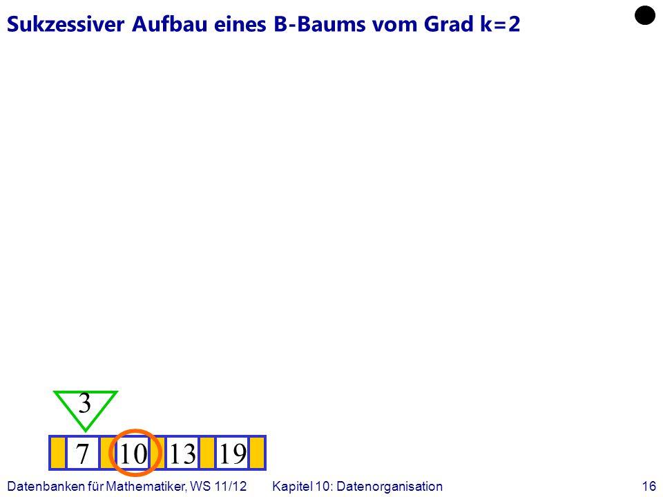 Datenbanken für Mathematiker, WS 11/12Kapitel 10: Datenorganisation16 Sukzessiver Aufbau eines B-Baums vom Grad k=2 7101319 3
