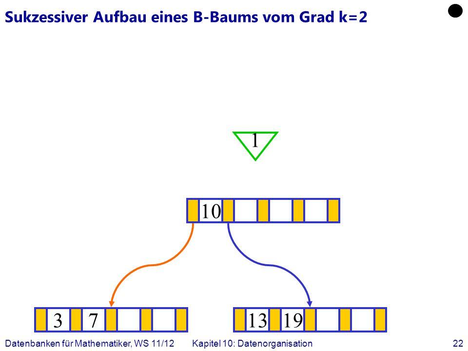 Datenbanken für Mathematiker, WS 11/12Kapitel 10: Datenorganisation22 Sukzessiver Aufbau eines B-Baums vom Grad k=2 371319 .