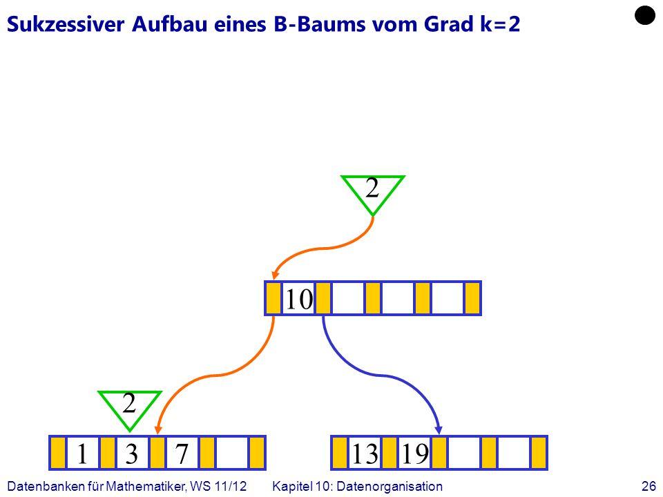 Datenbanken für Mathematiker, WS 11/12Kapitel 10: Datenorganisation26 Sukzessiver Aufbau eines B-Baums vom Grad k=2 1371319 .