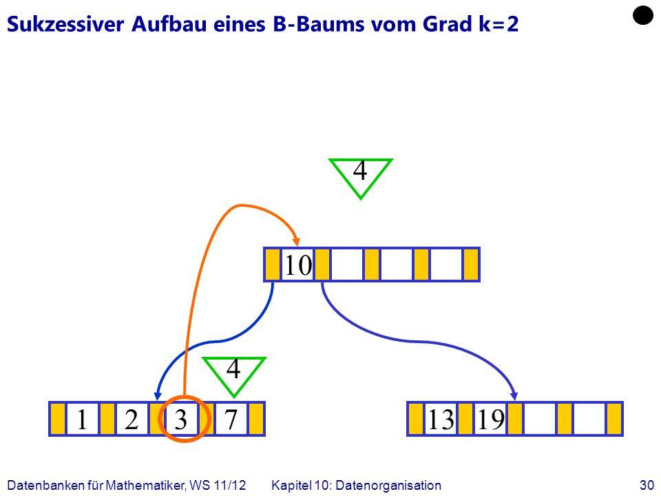 Datenbanken für Mathematiker, WS 11/12Kapitel 10: Datenorganisation30 Sukzessiver Aufbau eines B-Baums vom Grad k=2 12371319 .