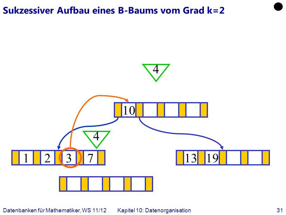 Datenbanken für Mathematiker, WS 11/12Kapitel 10: Datenorganisation31 Sukzessiver Aufbau eines B-Baums vom Grad k=2 12371319 .