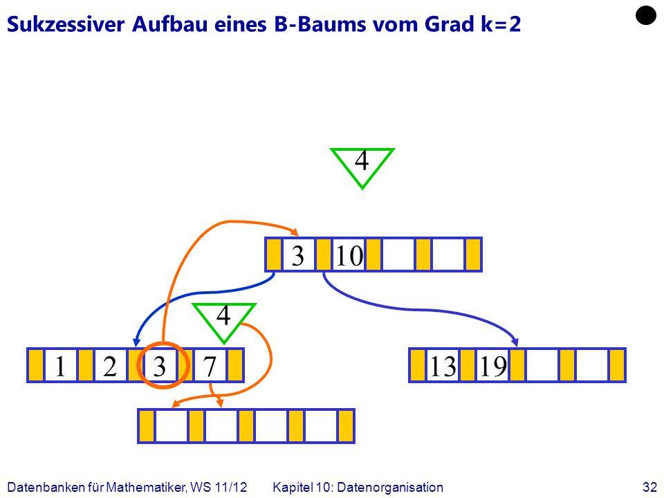 Datenbanken für Mathematiker, WS 11/12Kapitel 10: Datenorganisation32 Sukzessiver Aufbau eines B-Baums vom Grad k=2 12371319 .