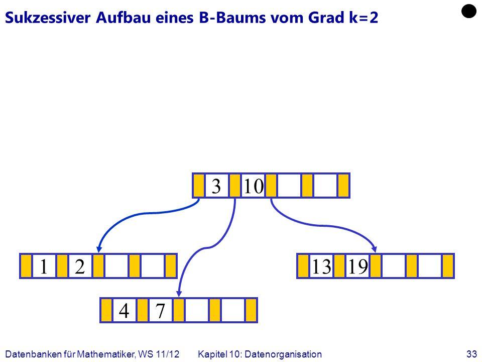Datenbanken für Mathematiker, WS 11/12Kapitel 10: Datenorganisation33 Sukzessiver Aufbau eines B-Baums vom Grad k=2 121319 .