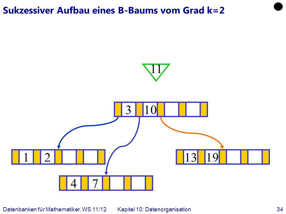 Datenbanken für Mathematiker, WS 11/12Kapitel 10: Datenorganisation34 Sukzessiver Aufbau eines B-Baums vom Grad k=2 121319 .