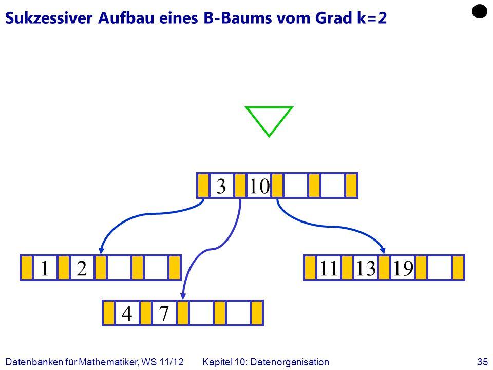 Datenbanken für Mathematiker, WS 11/12Kapitel 10: Datenorganisation35 Sukzessiver Aufbau eines B-Baums vom Grad k=2 12111319 .