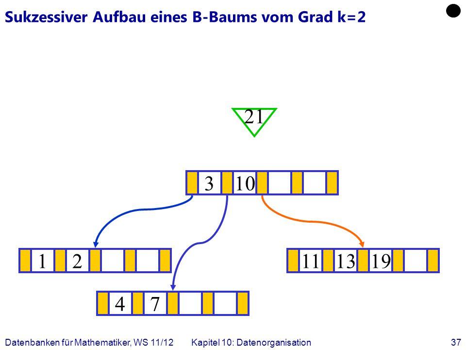 Datenbanken für Mathematiker, WS 11/12Kapitel 10: Datenorganisation37 Sukzessiver Aufbau eines B-Baums vom Grad k=2 12111319 .