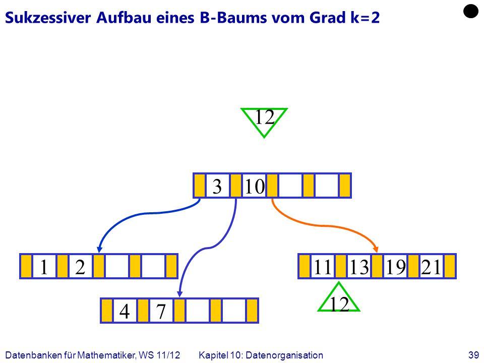 Datenbanken für Mathematiker, WS 11/12Kapitel 10: Datenorganisation39 Sukzessiver Aufbau eines B-Baums vom Grad k=2 1211131921 .