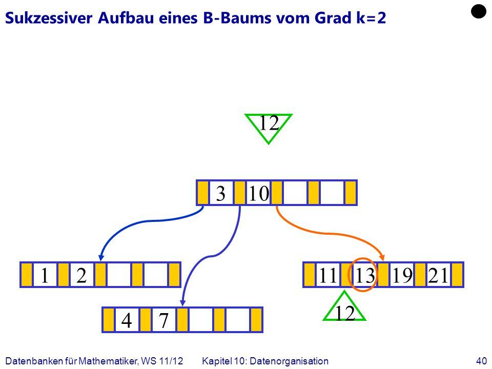 Datenbanken für Mathematiker, WS 11/12Kapitel 10: Datenorganisation40 Sukzessiver Aufbau eines B-Baums vom Grad k=2 1211131921 .