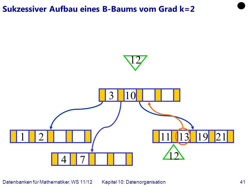 Datenbanken für Mathematiker, WS 11/12Kapitel 10: Datenorganisation41 Sukzessiver Aufbau eines B-Baums vom Grad k=2 1211131921 .