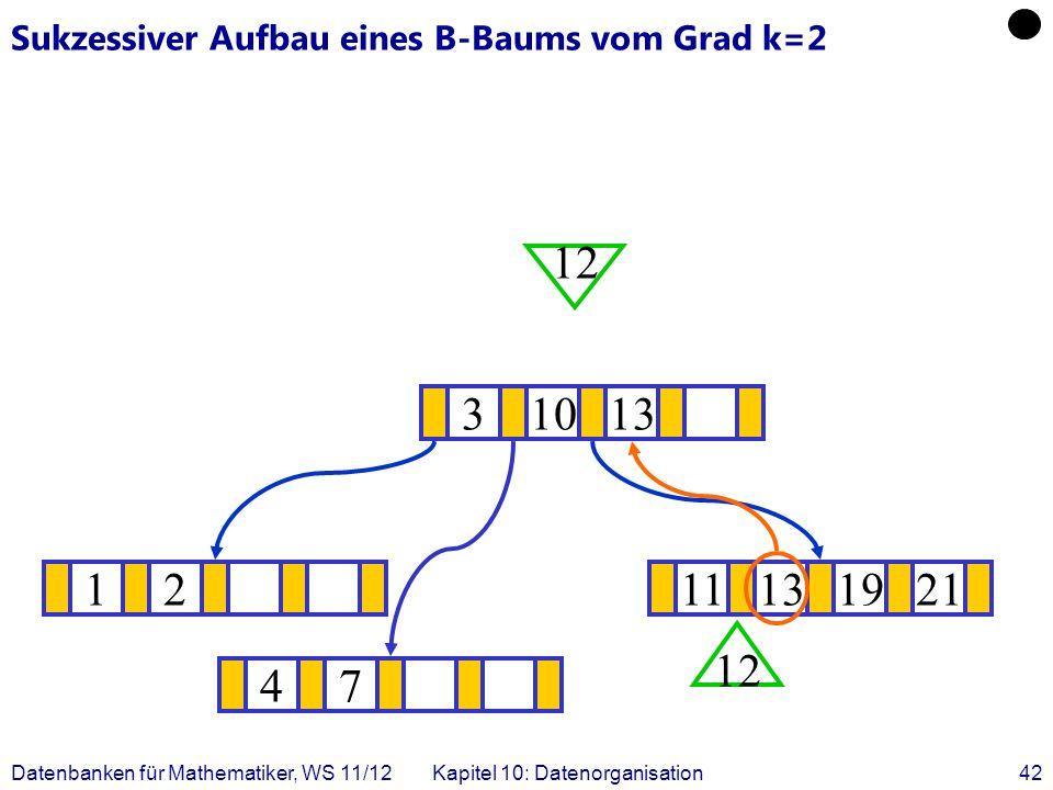 Datenbanken für Mathematiker, WS 11/12Kapitel 10: Datenorganisation42 Sukzessiver Aufbau eines B-Baums vom Grad k=2 1211131921 .
