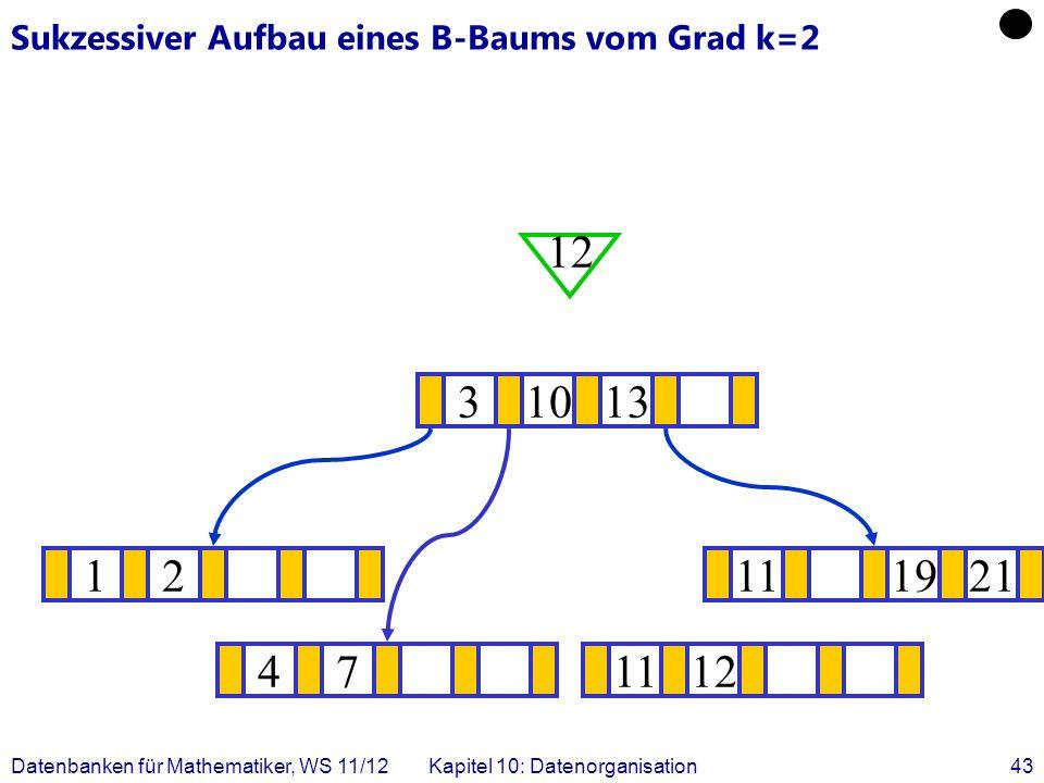 Datenbanken für Mathematiker, WS 11/12Kapitel 10: Datenorganisation43 Sukzessiver Aufbau eines B-Baums vom Grad k=2 12111921 .