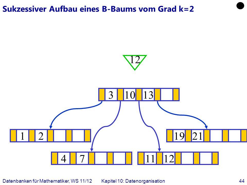 Datenbanken für Mathematiker, WS 11/12Kapitel 10: Datenorganisation44 Sukzessiver Aufbau eines B-Baums vom Grad k=2 121921 .