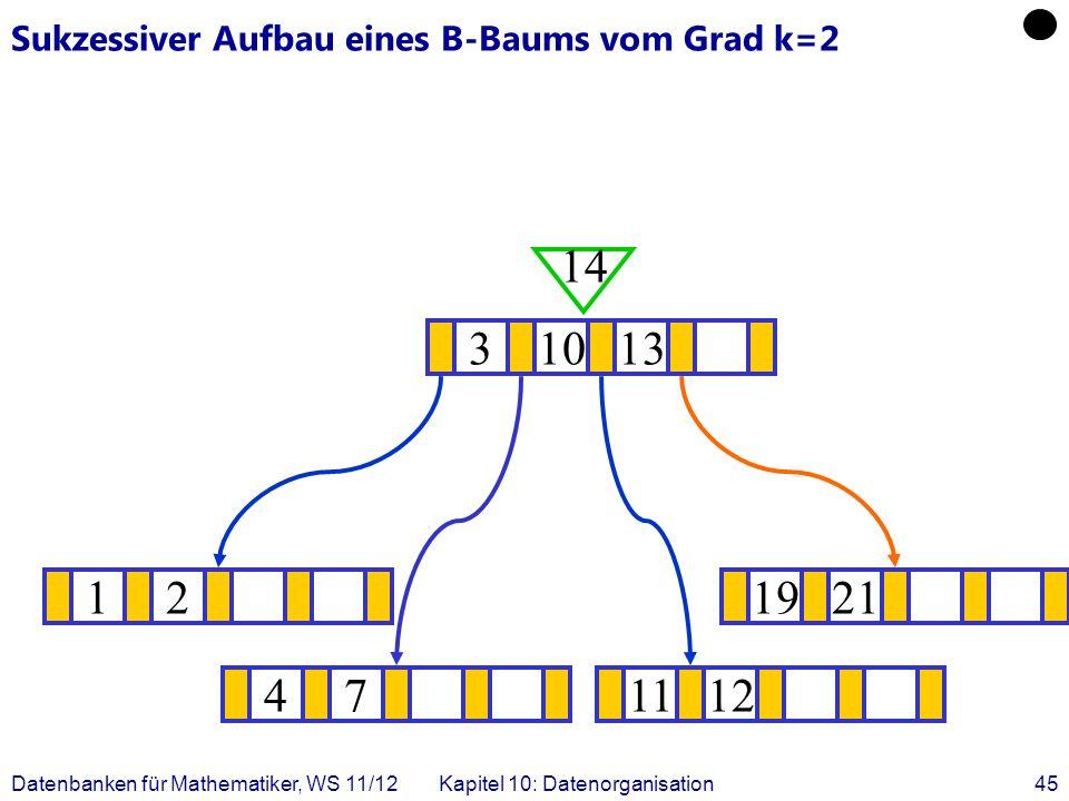 Datenbanken für Mathematiker, WS 11/12Kapitel 10: Datenorganisation45 Sukzessiver Aufbau eines B-Baums vom Grad k=2 121921 .